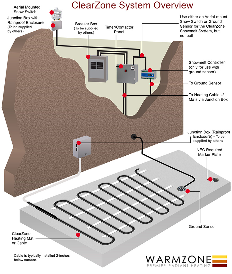 installation tips for installing a heated driveway system Electric Dual Zone Heated Driveway